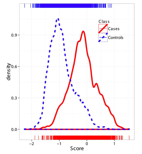 Kernel density estimates of the risk scores predicted using models on UK2 and tested in the combined dataset Finn+NL+IT, for cases and controls.